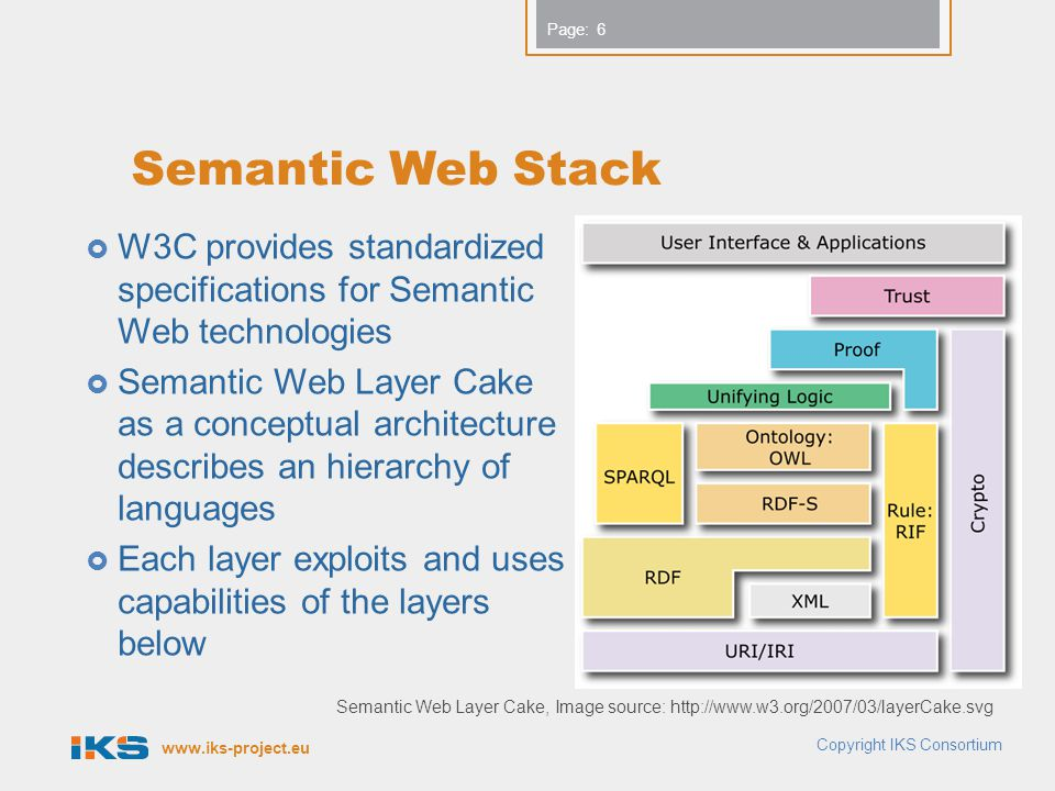 Semantic Web Stack W3C provides standardized specifications for Semantic Web technologies.