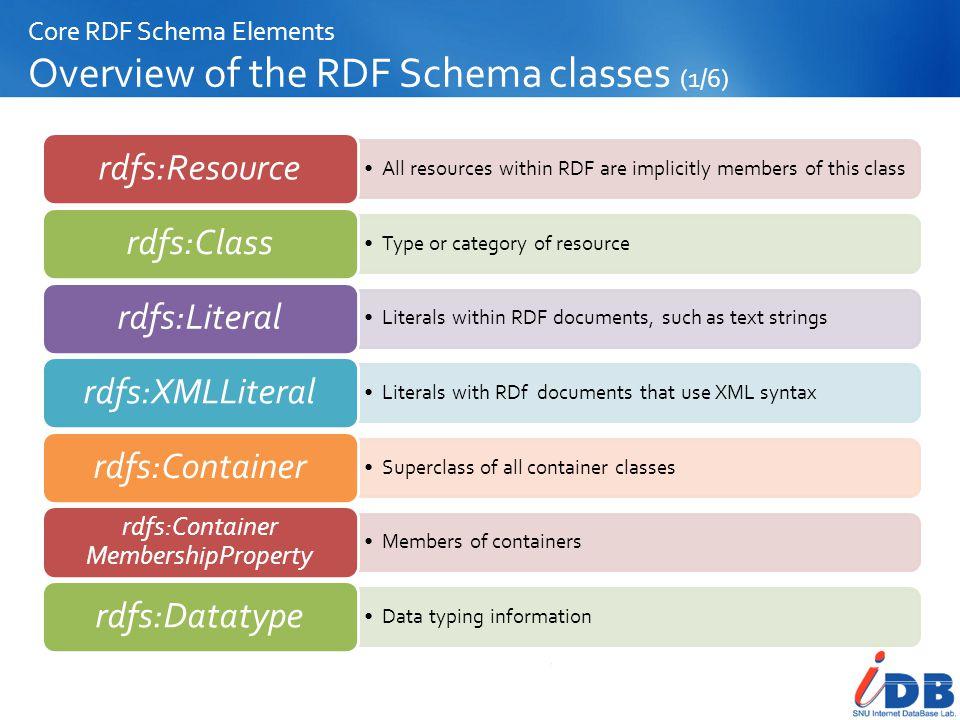 Core RDF Schema Elements Overview of the RDF Schema classes (1/6)