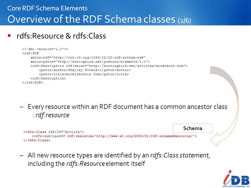 Core RDF Schema Elements Overview of the RDF Schema classes (2/6)