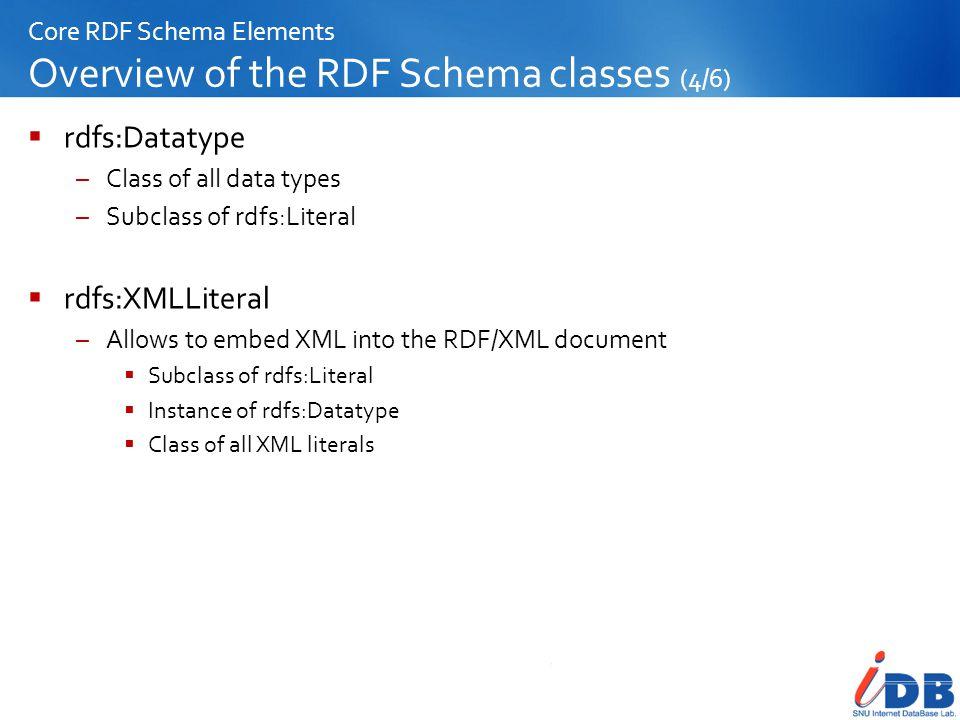 Core RDF Schema Elements Overview of the RDF Schema classes (4/6)