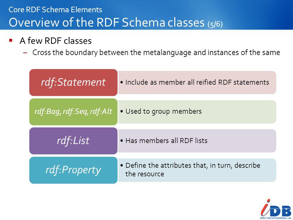 Core RDF Schema Elements Overview of the RDF Schema classes (5/6)