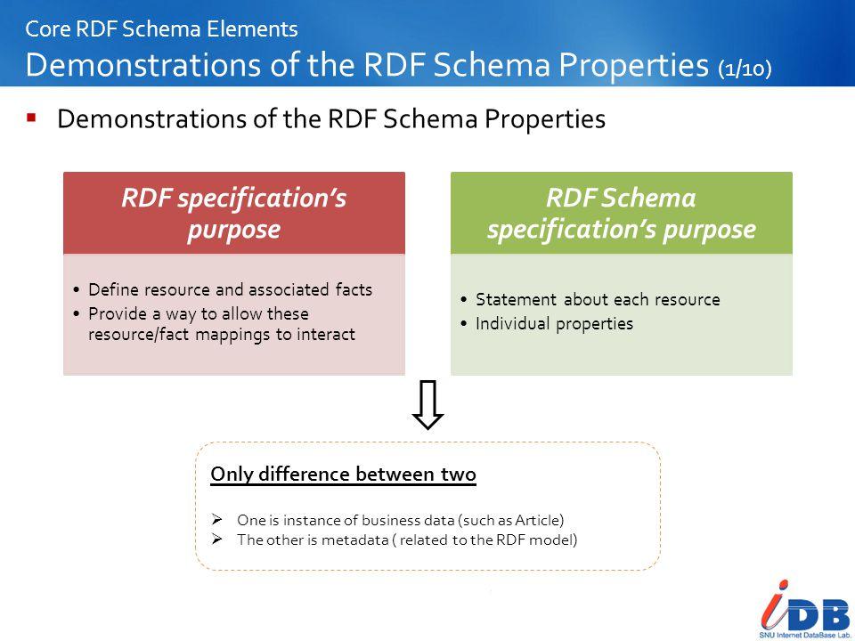 RDF specification's purpose RDF Schema specification's purpose