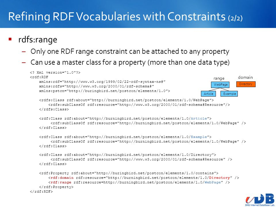 Refining RDF Vocabularies with Constraints (2/2)