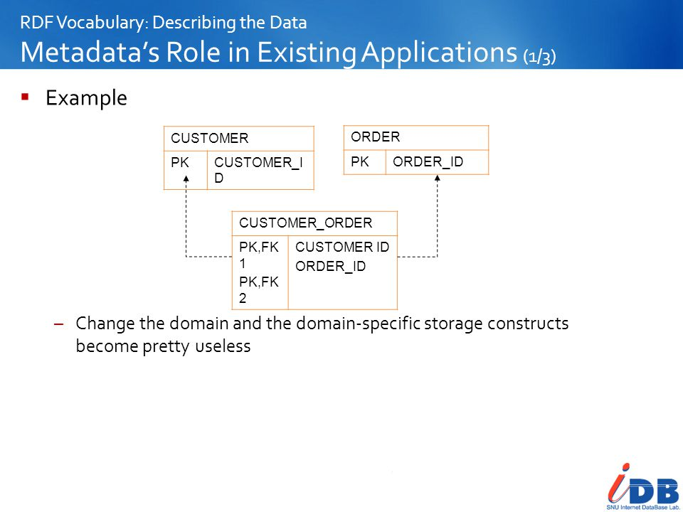 RDF Vocabulary: Describing the Data Metadata's Role in Existing Applications (1/3)