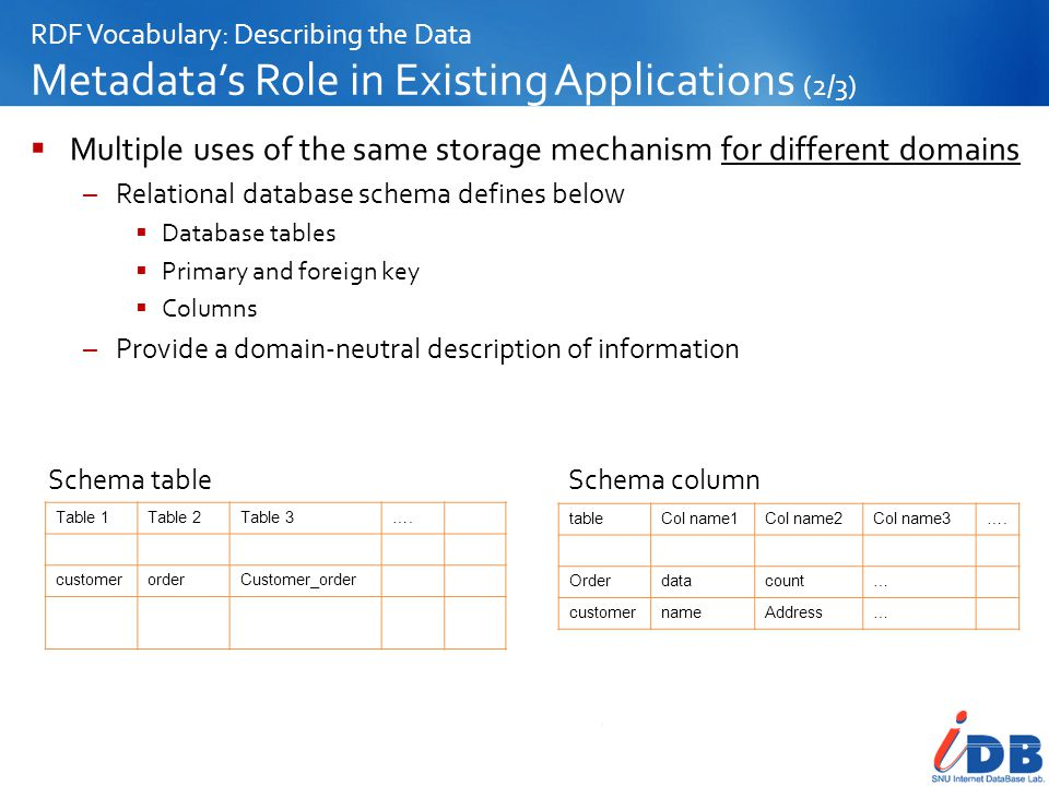 Multiple uses of the same storage mechanism for different domains