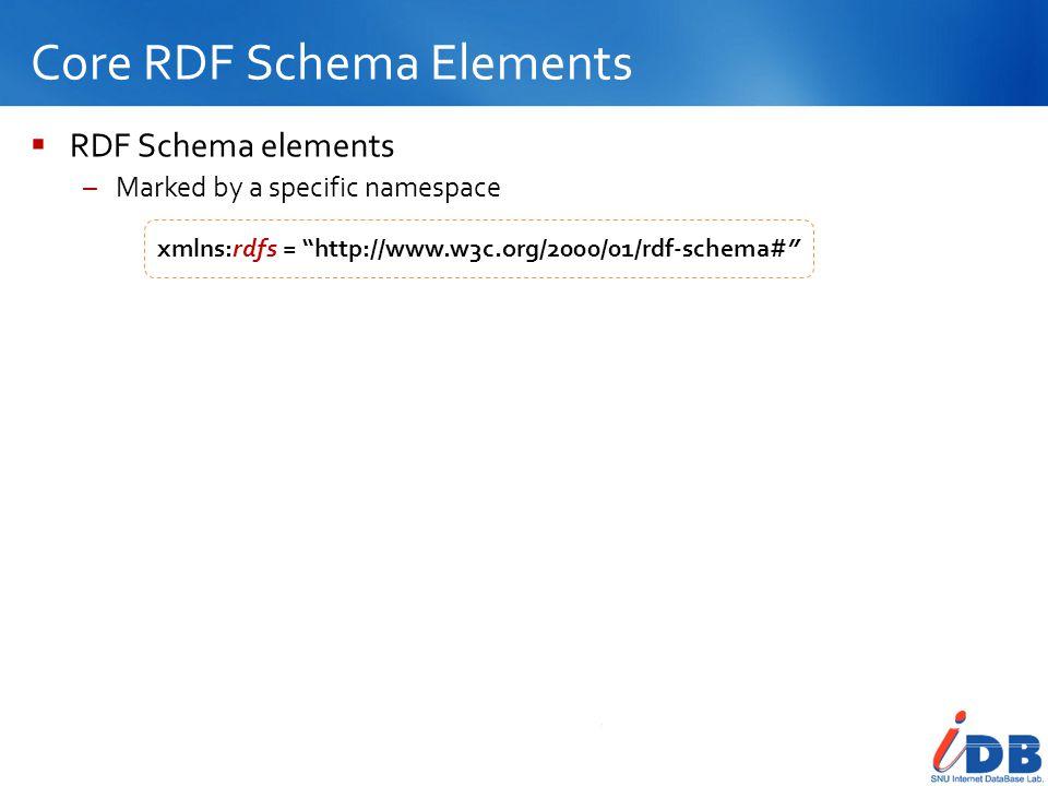 Core RDF Schema Elements