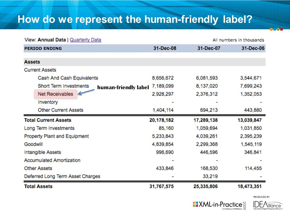 How do we represent the human-friendly label