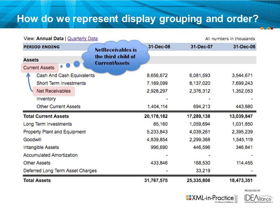 How do we represent display grouping and order