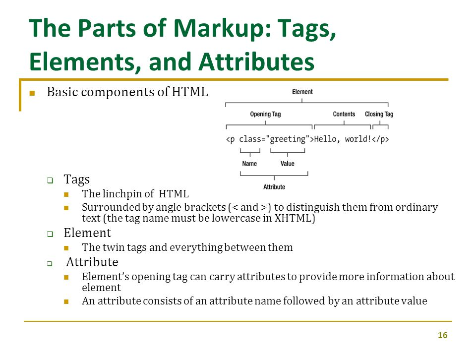 The Parts of Markup: Tags, Elements, and Attributes