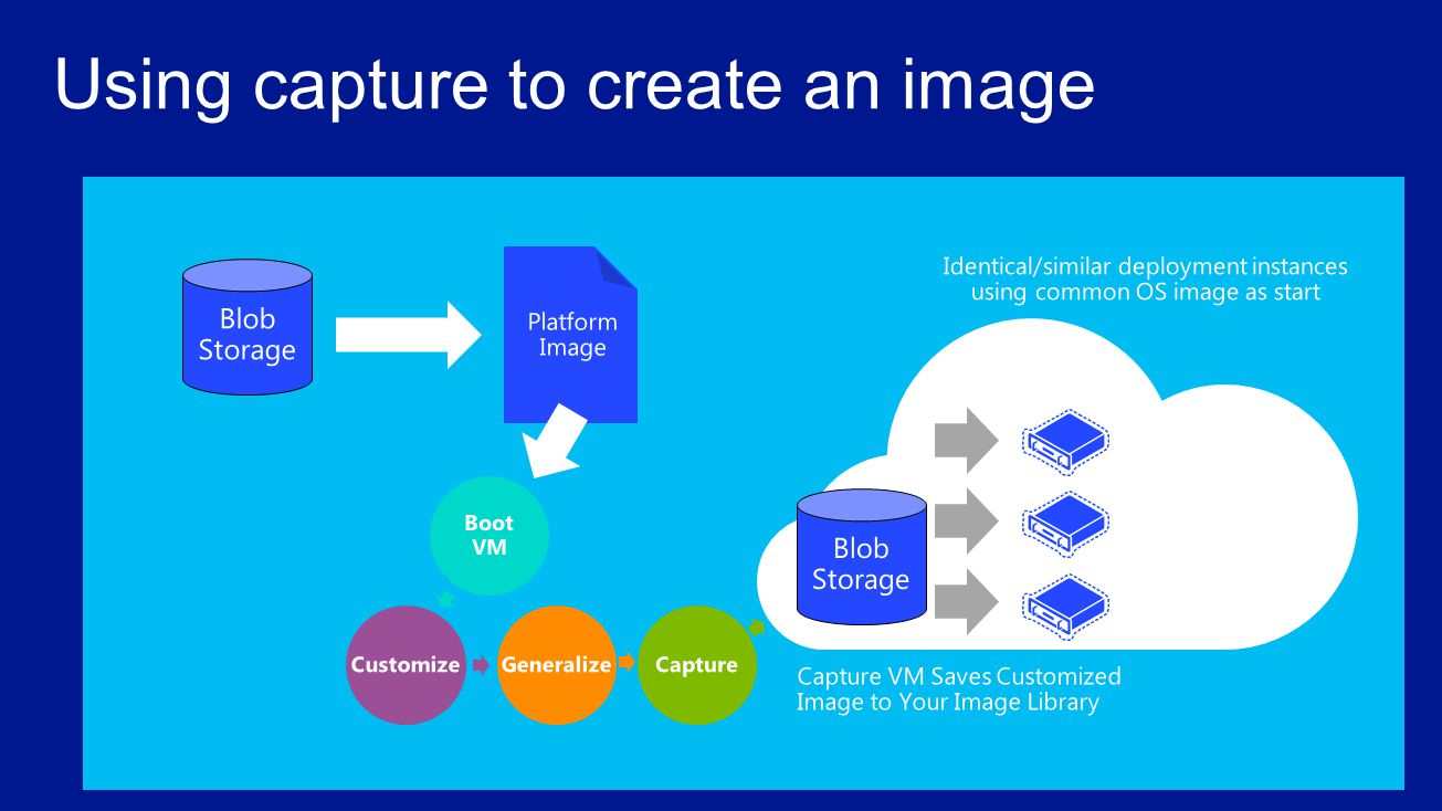 Using capture to create an image