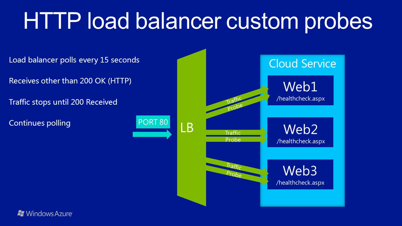 HTTP load balancer custom probes
