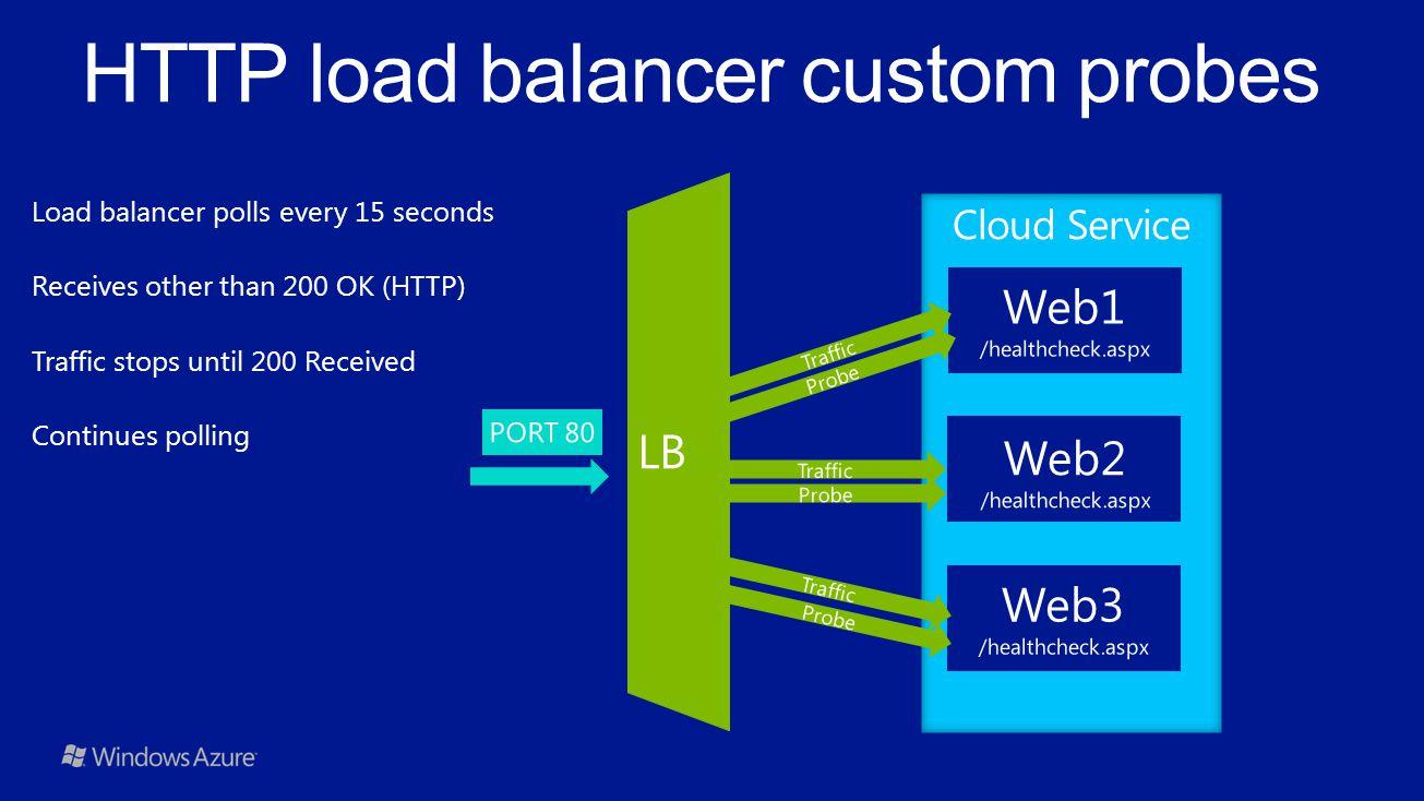 HTTP load balancer custom probes