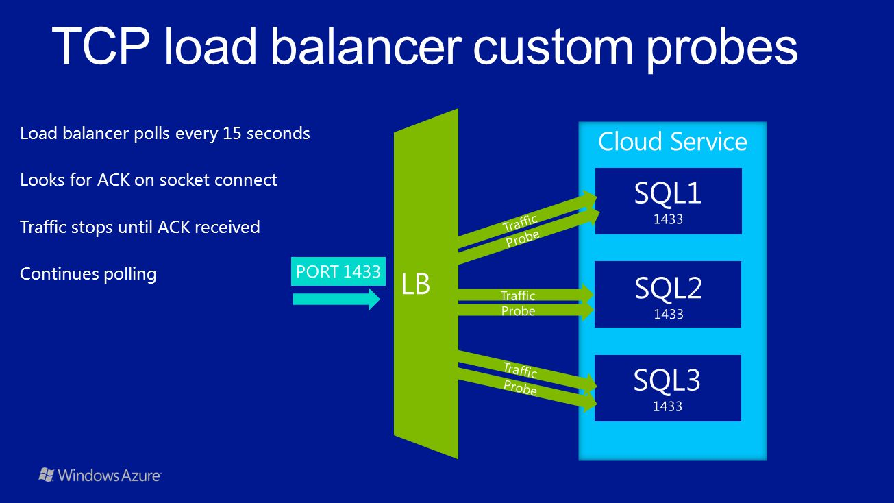 TCP load balancer custom probes