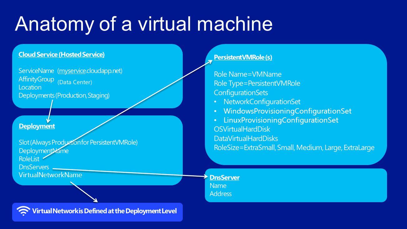 Anatomy of a virtual machine