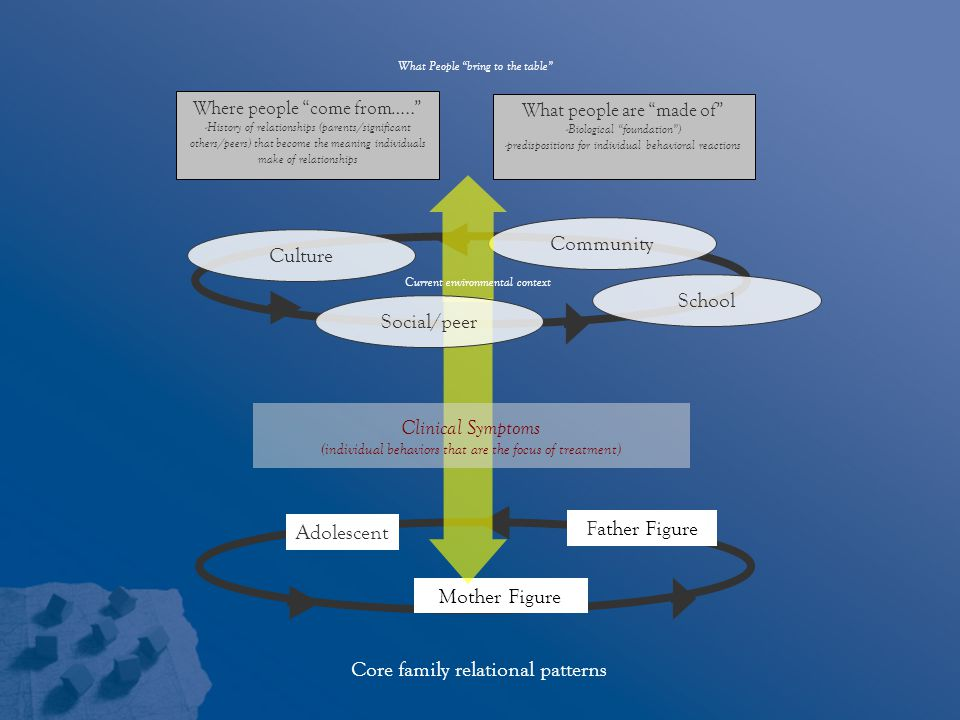 Core family relational patterns