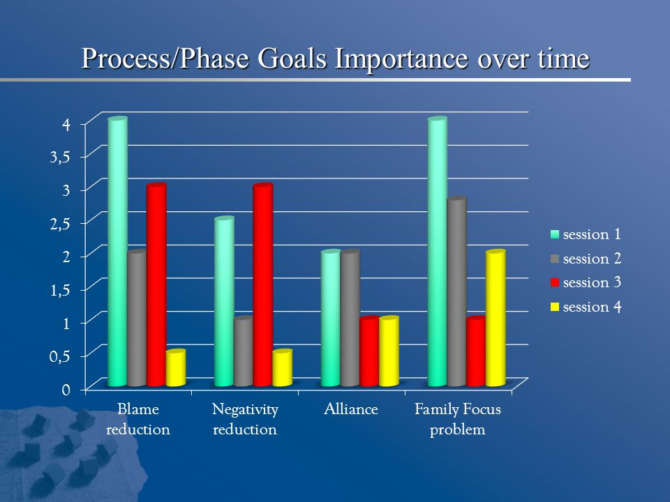 Process/Phase Goals Importance over time