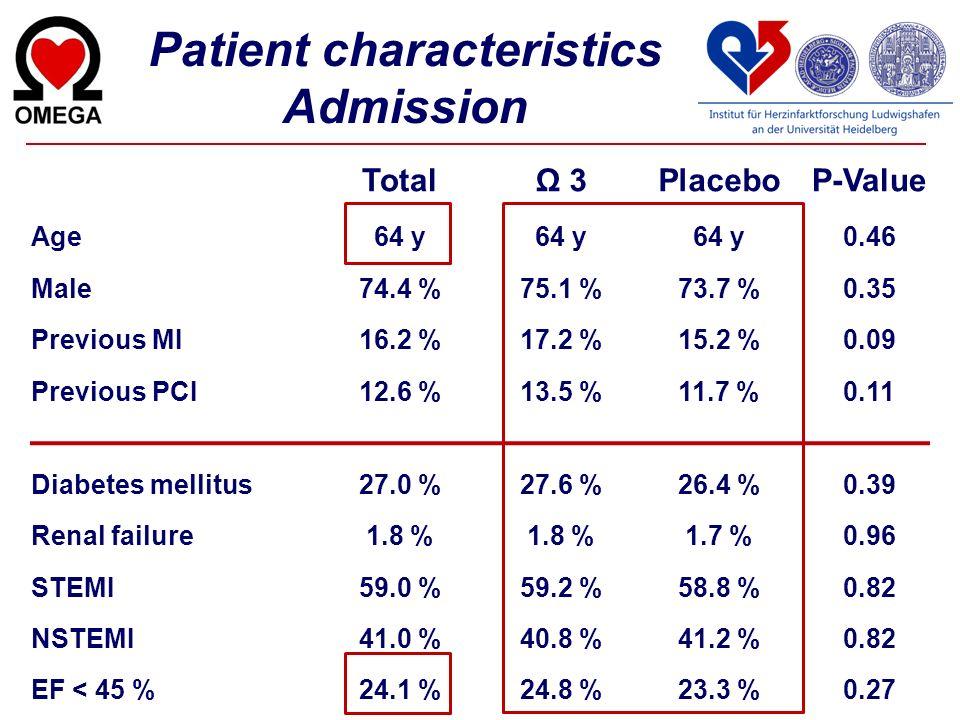 Patient characteristics Admission