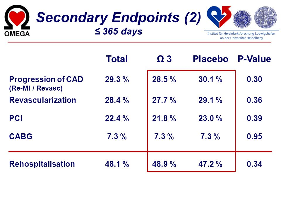 Secondary Endpoints (2) ≤ 365 days