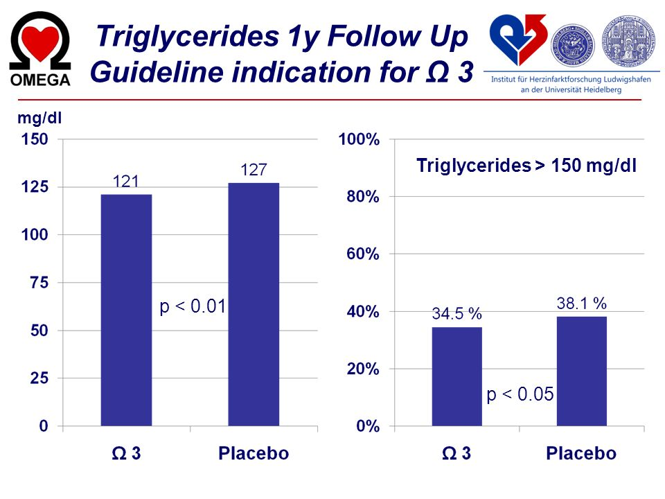 Triglycerides 1y Follow Up Guideline indication for Ω 3