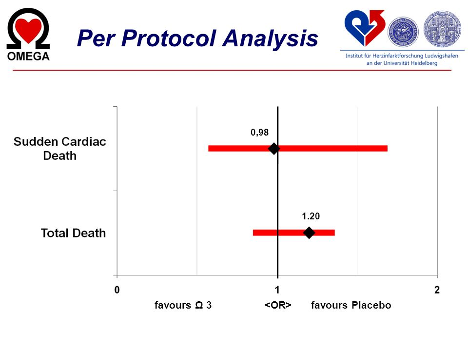 Per Protocol Analysis 0,98 1.20 favours Ω 3 <OR> favours Placebo
