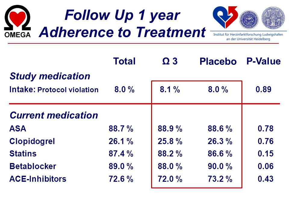 Follow Up 1 year Adherence to Treatment