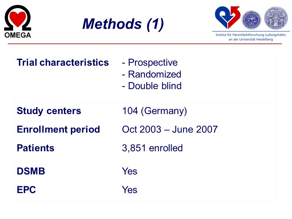 Methods (1) Trial characteristics Prospective Randomized Double blind