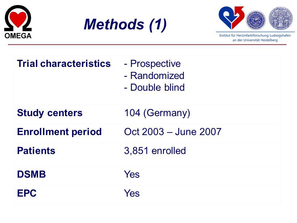Methods (1) Trial characteristics Prospective Randomized Double blind