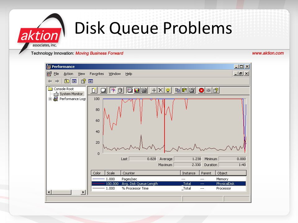 Disk Queue Problems