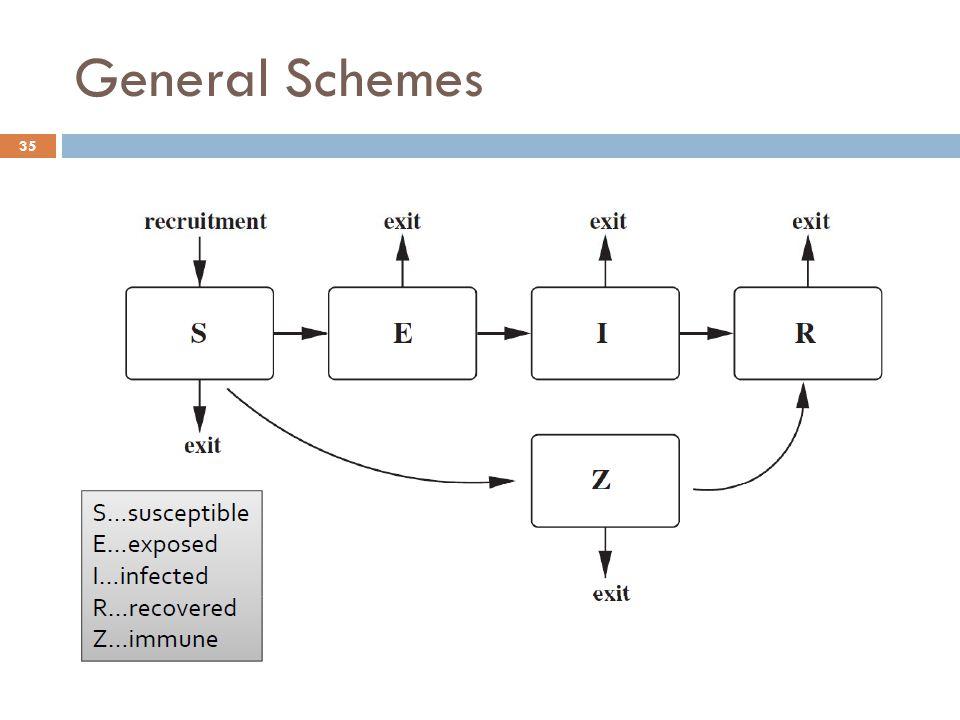 General Schemes