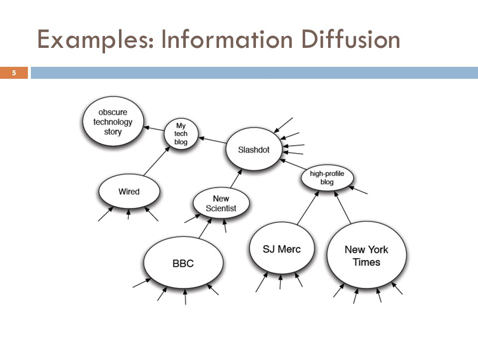 Examples: Information Diffusion