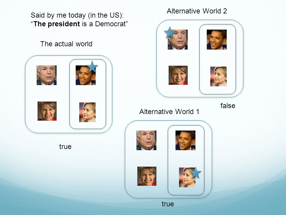 Alternative World 2 Said by me today (in the US): The president is a Democrat The actual world.