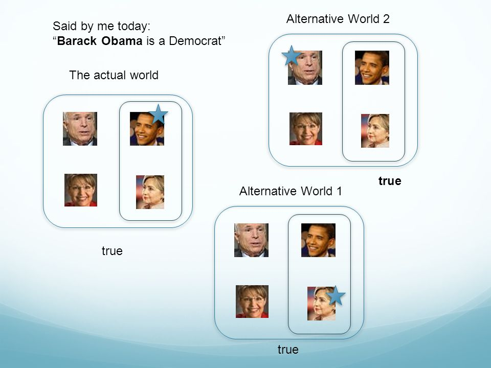 Alternative World 2 Said by me today: Barack Obama is a Democrat The actual world. true. Alternative World 1.