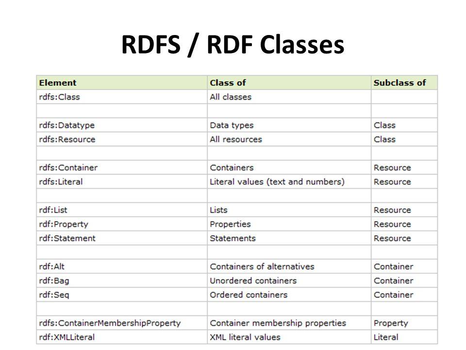 RDFS / RDF Classes
