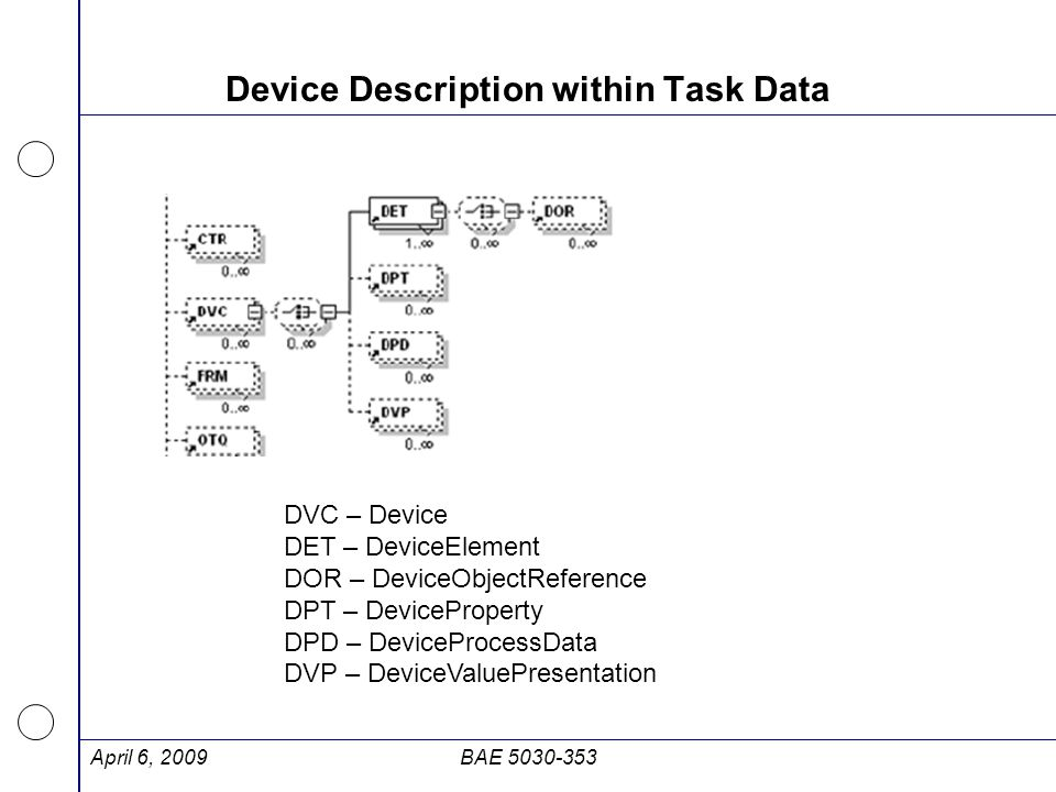 Device Description within Task Data