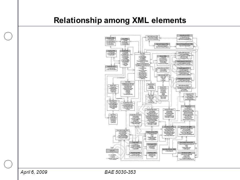 Relationship among XML elements