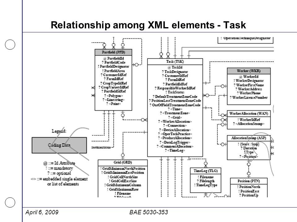 Relationship among XML elements - Task