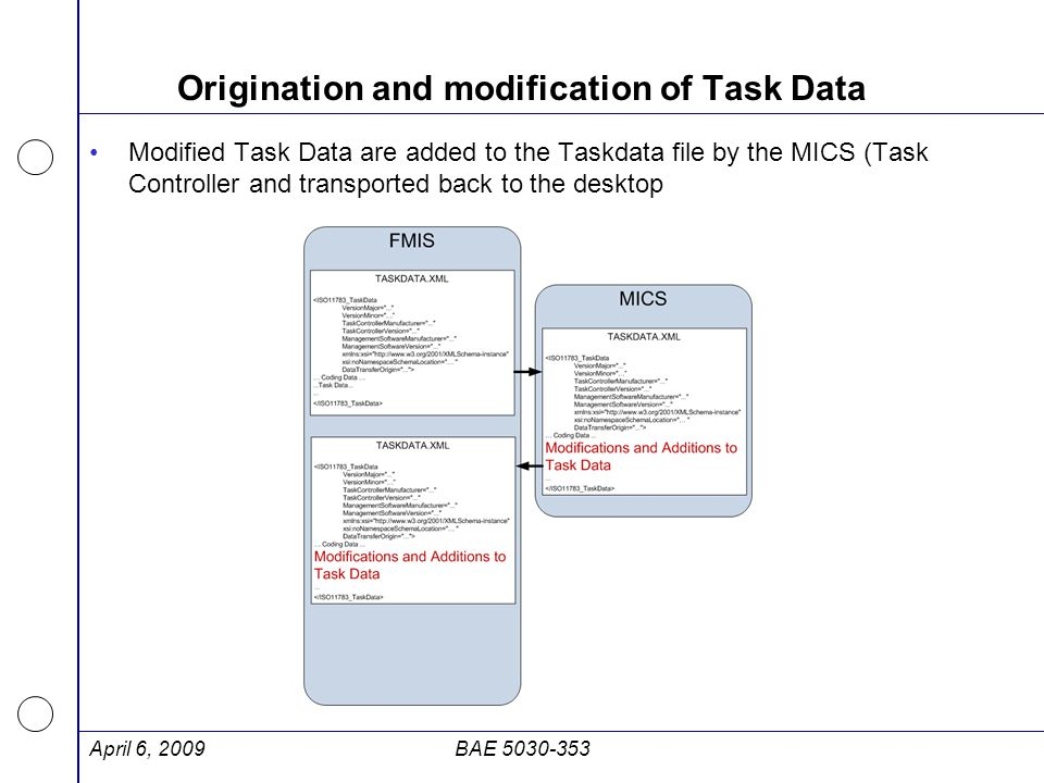 Origination and modification of Task Data