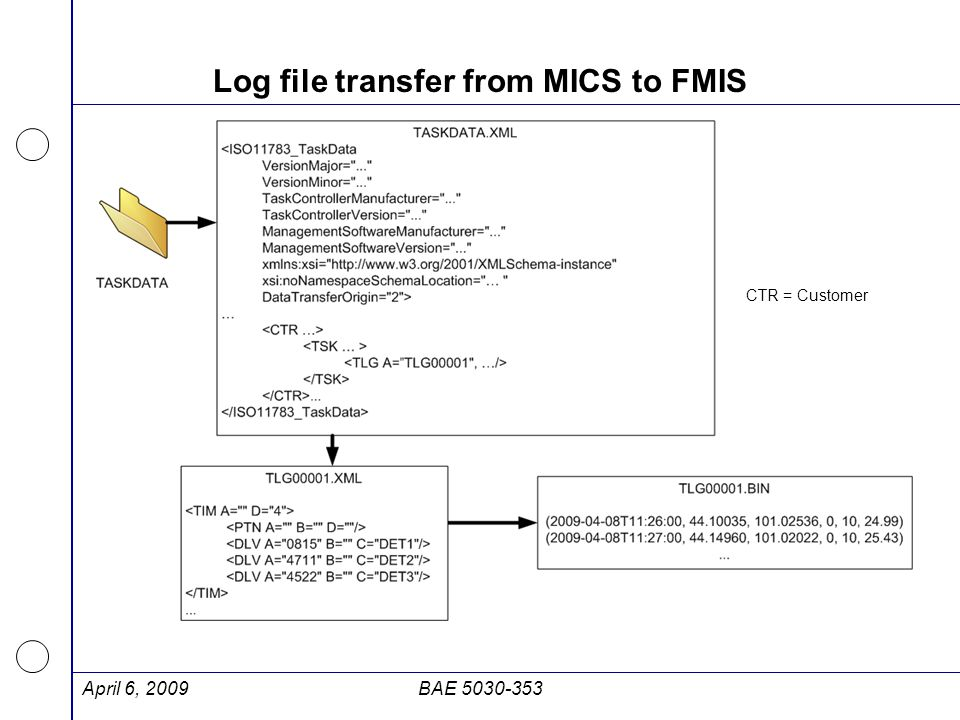 Log file transfer from MICS to FMIS