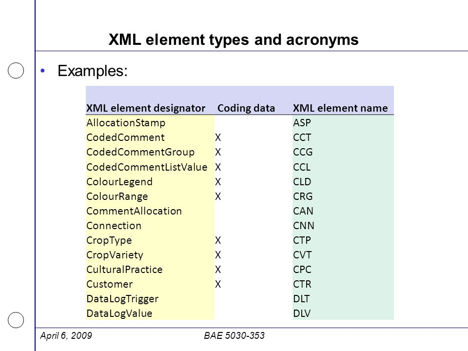XML element types and acronyms