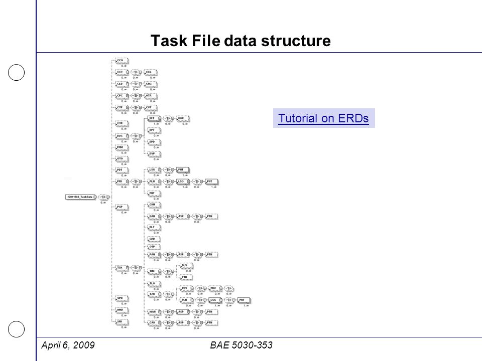 Task File data structure