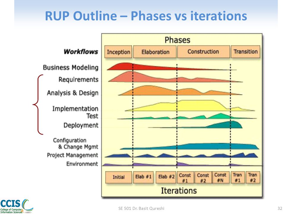 RUP Outline – Phases vs iterations