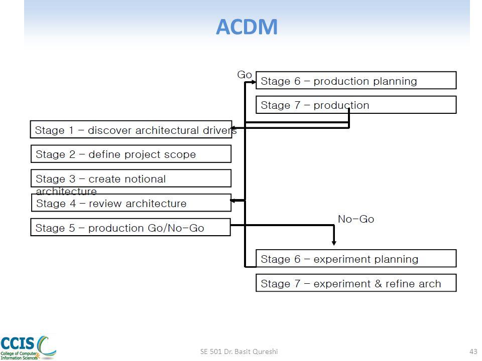 ACDM SE 501 Dr. Basit Qureshi