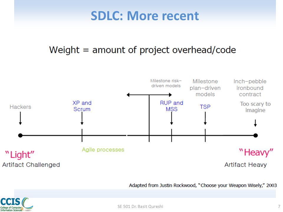 SDLC: More recent SE 501 Dr. Basit Qureshi