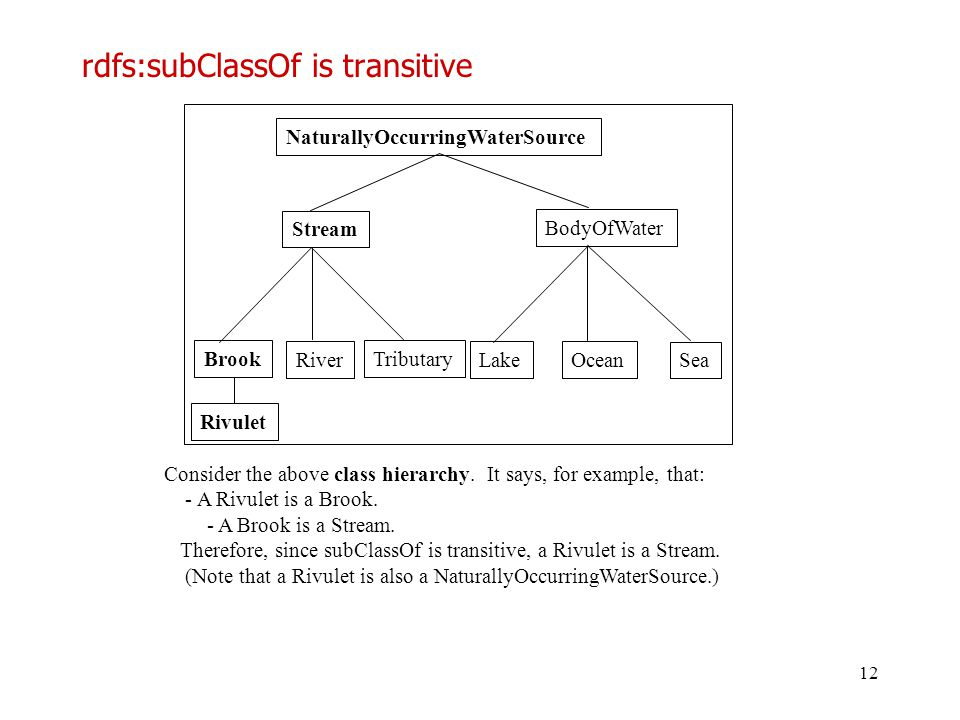 rdfs:subClassOf is transitive
