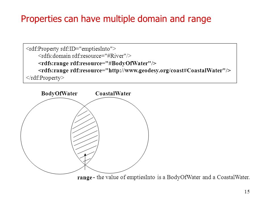 Properties can have multiple domain and range