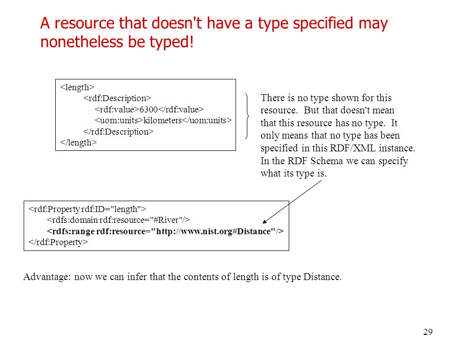 A resource that doesn t have a type specified may nonetheless be typed!