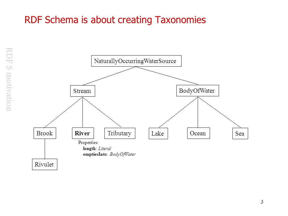 RDF Schema is about creating Taxonomies