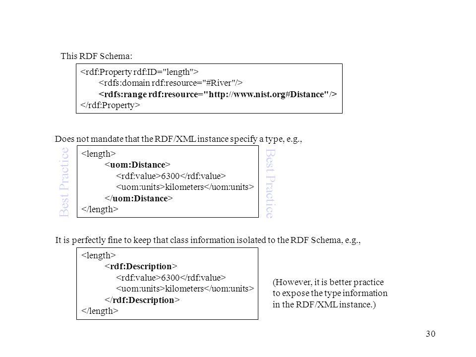 Best Practice Best Practice This RDF Schema: