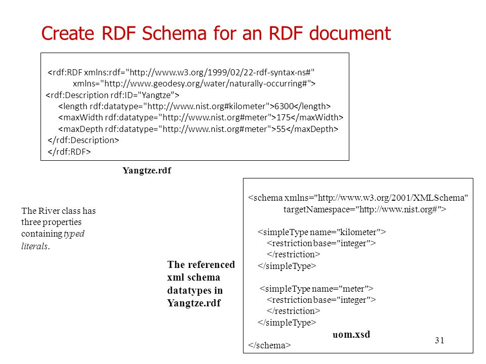Create RDF Schema for an RDF document