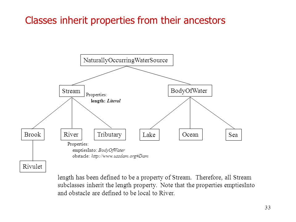 Classes inherit properties from their ancestors